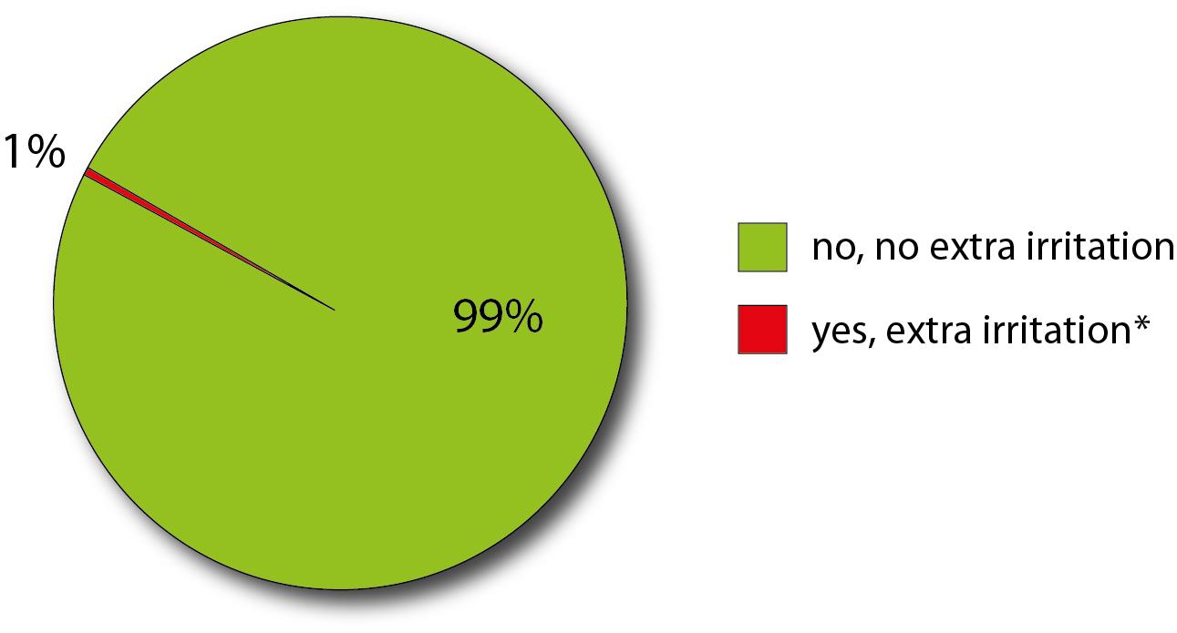 grafiek uit consumentenonderzoek